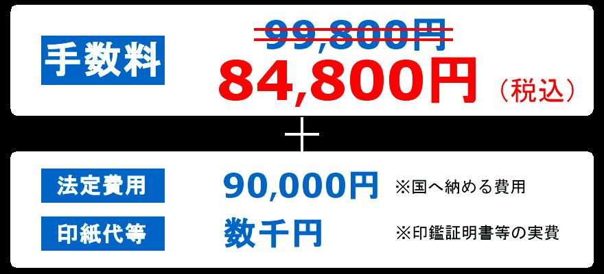 建設業許可新規申請、手数料84,800円、法定費用90,000円、印紙代数千円